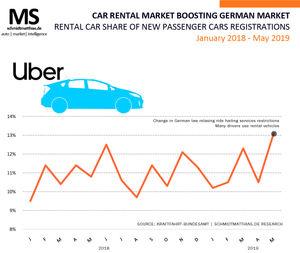 Rentals Boost Germany S May Car Market