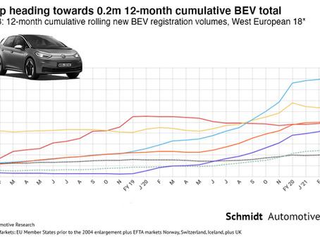 Q1 2021 West European Electric Car Market – Report
