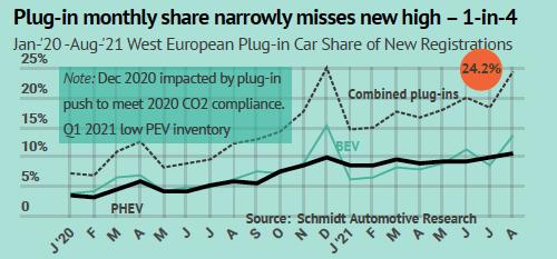 Infographic European new passenger car EV plug-in mix