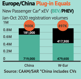 European and Chinese plug-in markets equal after 10-months