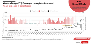 European electric car sales trend history