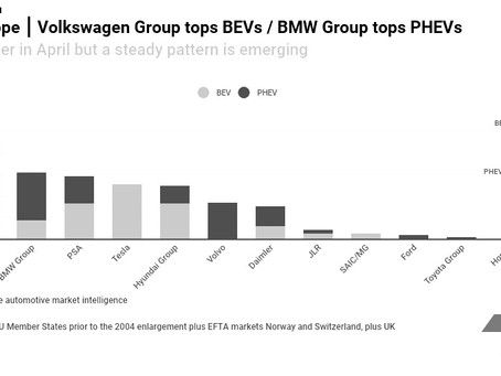 Volkswagen Group now tops Western Europe's pure electric car market
