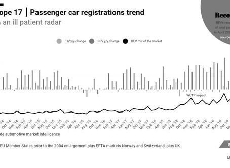 April 2020 West European electric car market update