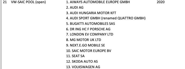 VW Group 2020 EU CO2 pool