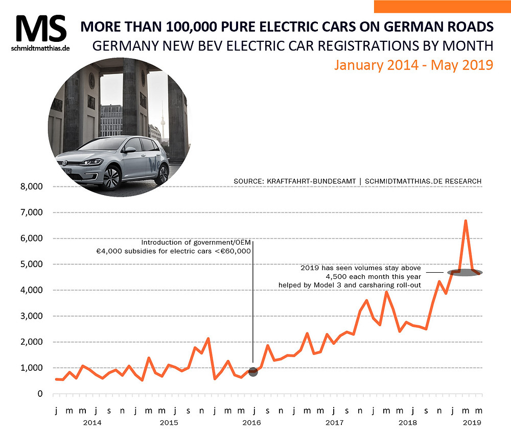 Monthly electric car sales Germany