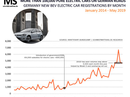 Pure EVs on German roads surpass 100,000