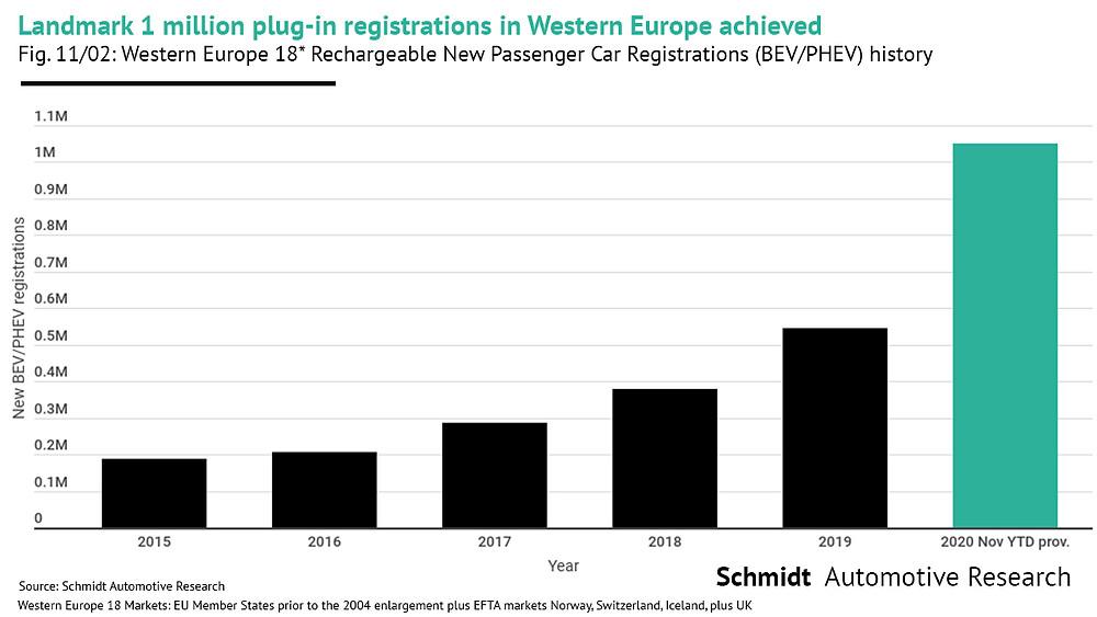 West European plug-in car sales history 2015 - 2020