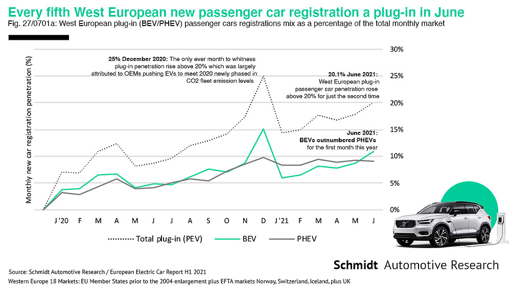 European electric car plug-in mix up to June 2021 info graphic