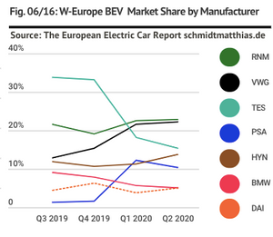 West European BEV electric car market share by manufacturer group up to Q2 2020