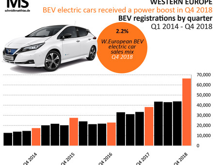 W.European 2018 electric car sales just below 0.2 million last year
