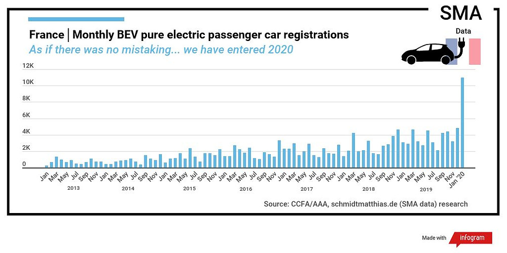 France electric car sales