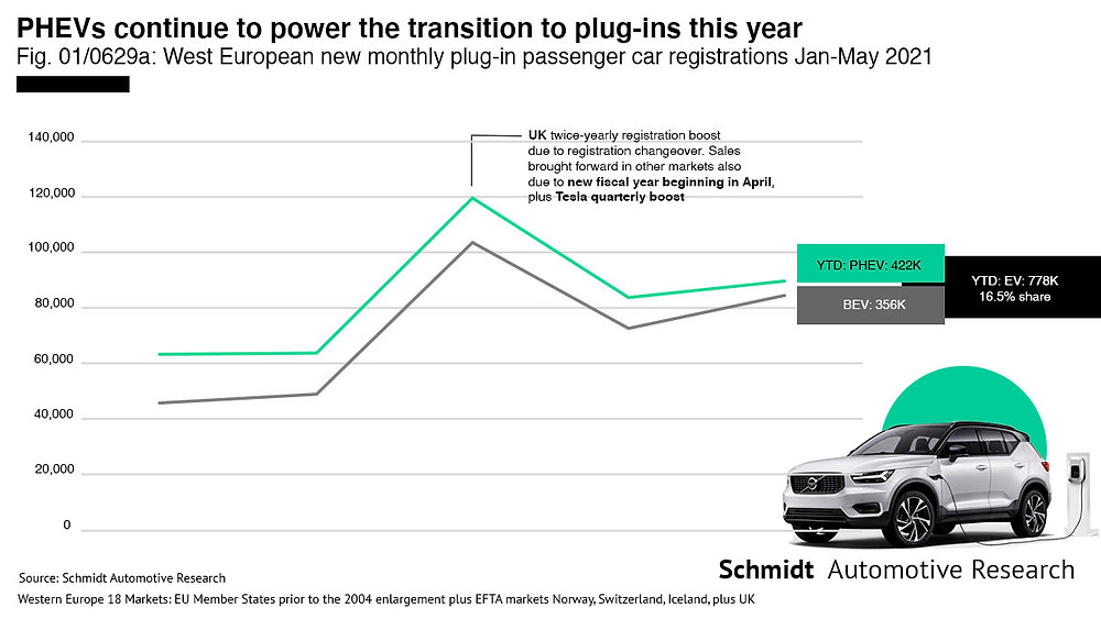 EU BEV/PHEV electric car sales trend by month infographic