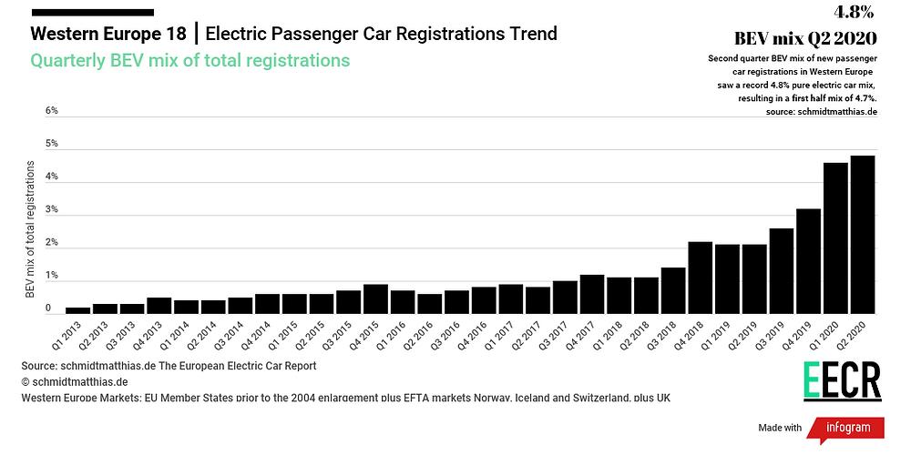 European BEV electric car sales quarterly mix trend