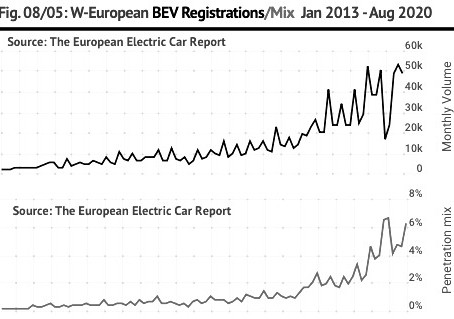 August 2020 West European electric car market round-up