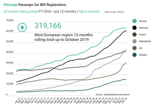 Rolling 12-month BEV electric car sales by top European markets