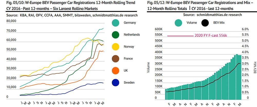 European BEV electric car sales trend history
