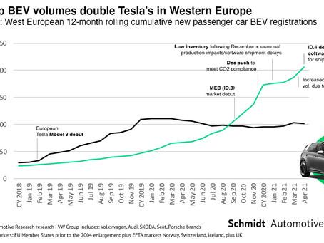 April 2021 West European Electric Car Market – Report