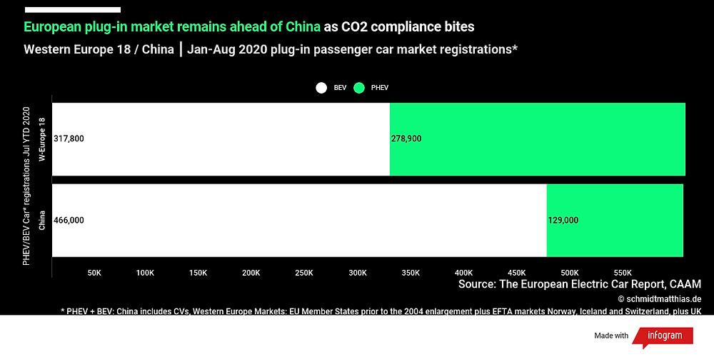 European plug-in passenger car sales versus China 8-months 2020