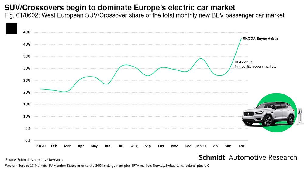 European SUV EV mix share infographic