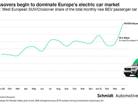 SUV/Crossover heavy-rollers begin to dominate the European electric car market – Exclusive research