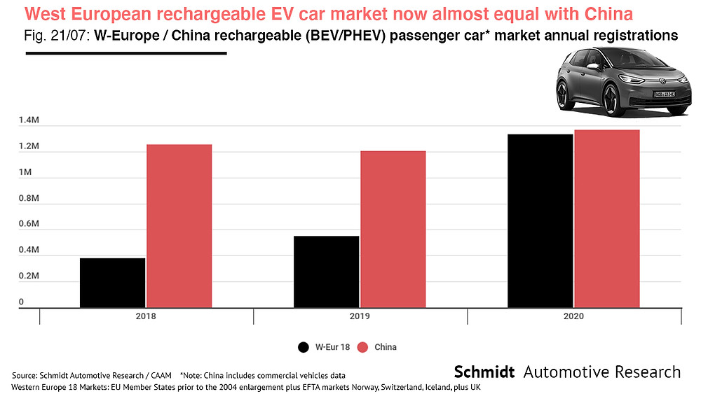 Infographic China vs Europe EV market