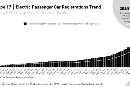 May 2020 West European electric car market update