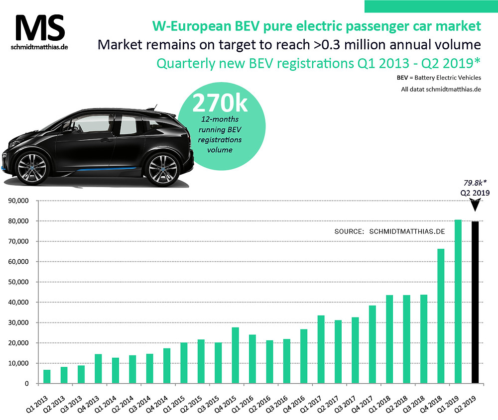European electric car sales trend by quarter