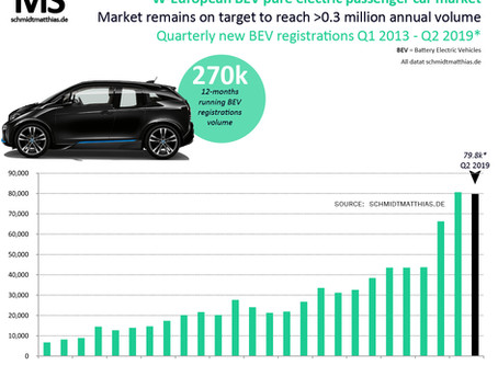0.3 million pure electric car sales expected in W-Europe in 2019