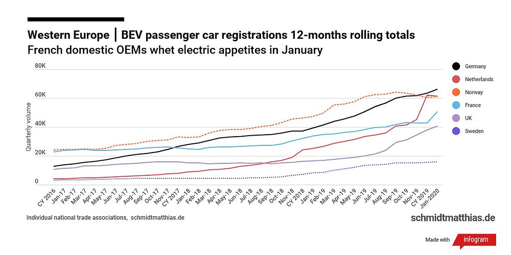 European electric car sales