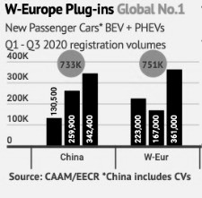 Q3 West European electric passenger car market round-up