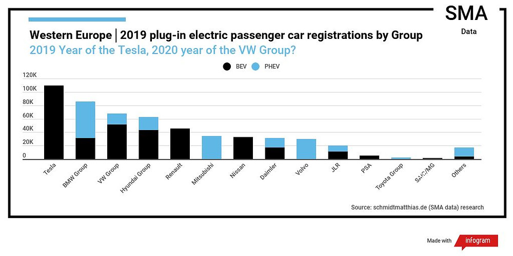 Infographic European electric car sales by manufacturer 2019