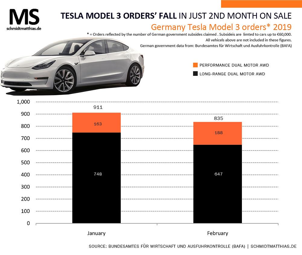 Tesla model 3 Germany infographic
