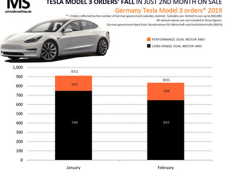 Worrying fall for Tesla Model 3 orders in Germany