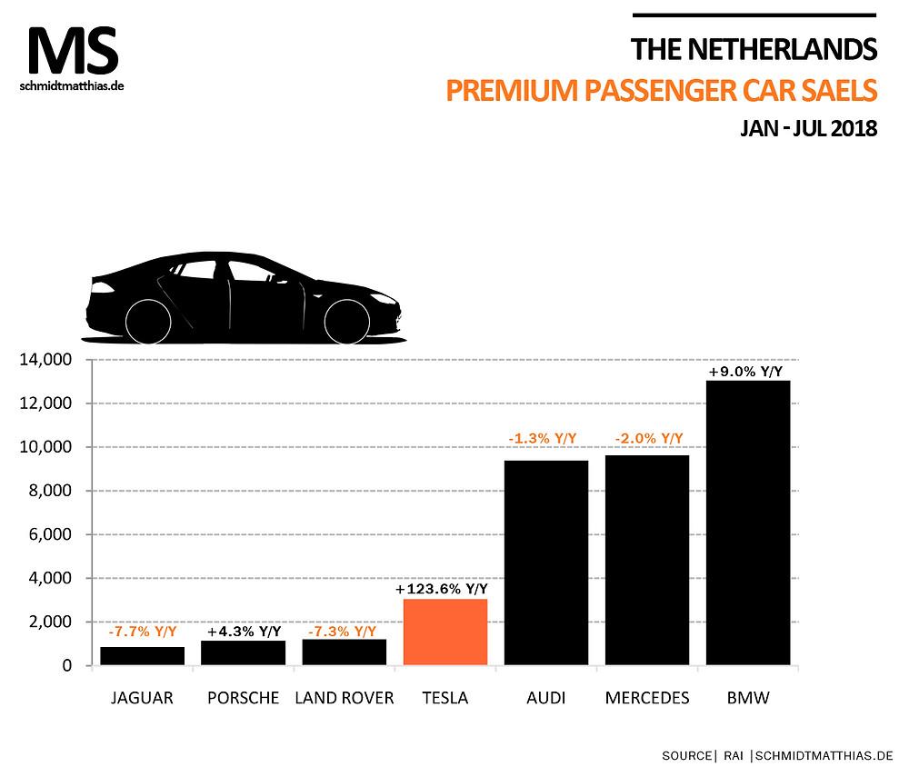 Tesla Netherlands