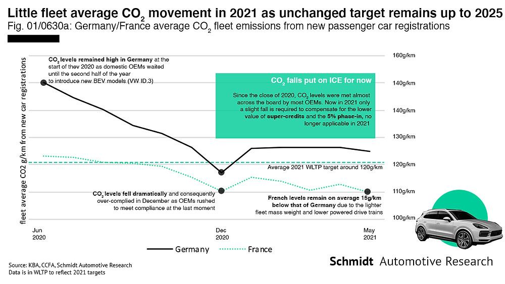EU CO2 passengers cars sales infographic