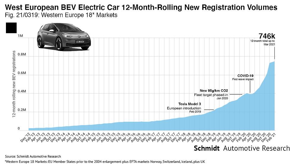 West European electric car BEV volumes historical trend