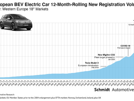 February 2021 West European Electric Car Market – Report