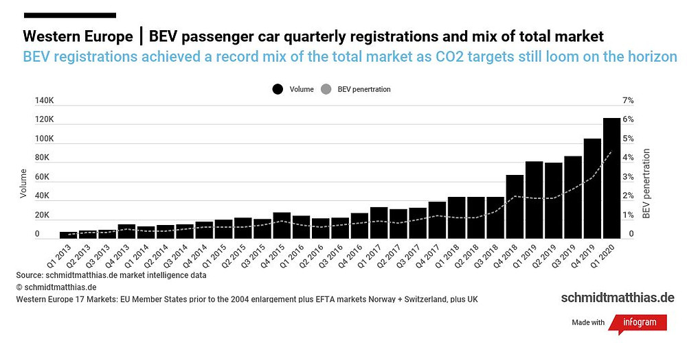 European electric car sales quarterly trend infographic