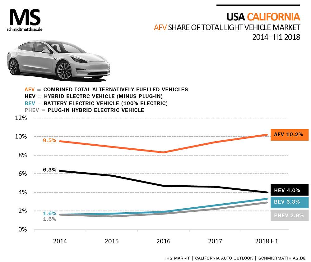 California electric car demand