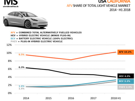 In California electric cars close to outselling hybrids