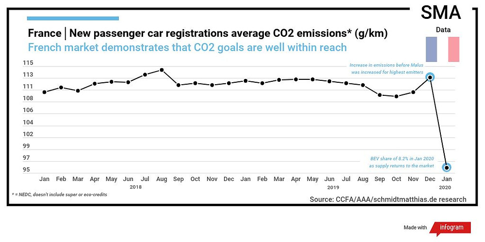 France new passenger CO2 emissions average