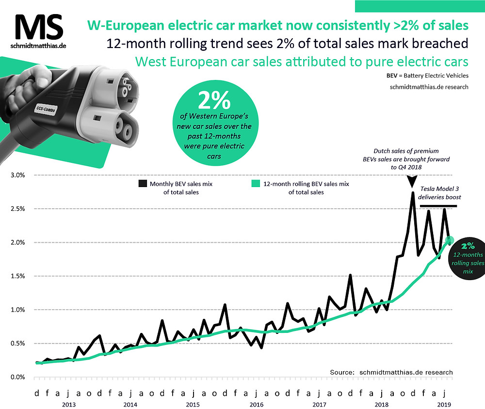 West European electric car sales mix history
