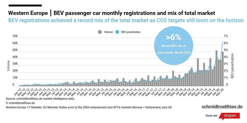 European electric car sales trend infographic