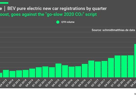 European EV market slowly increasing its charge