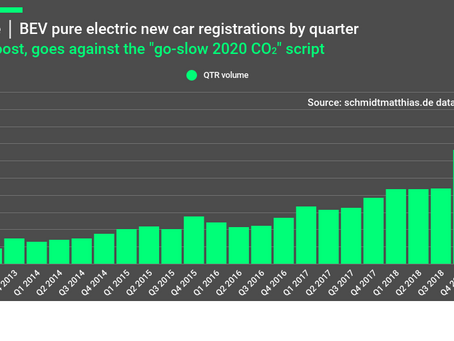 European EV market slowly increasing its charge