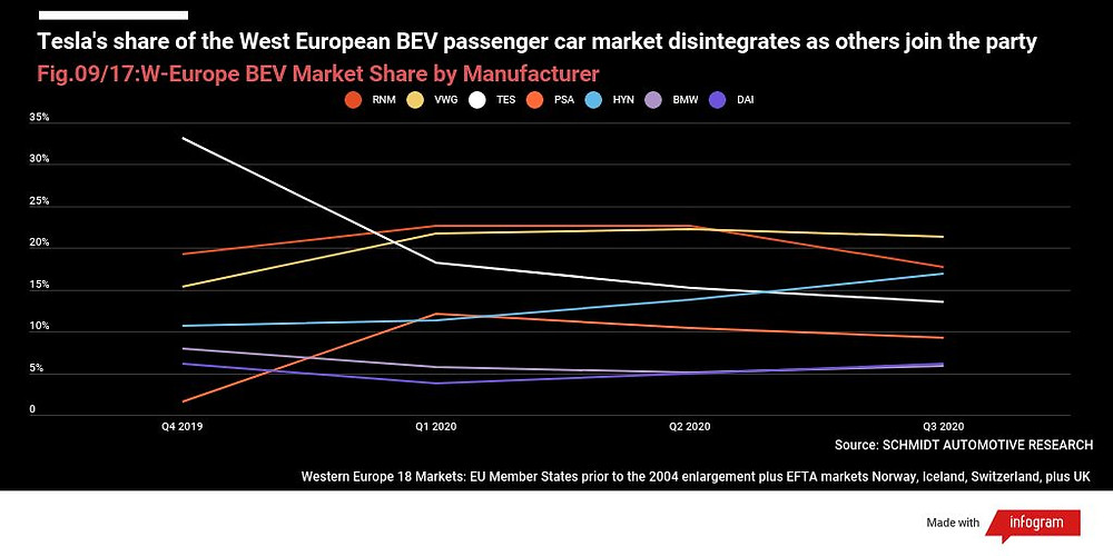 Tesla's West European market share collapses