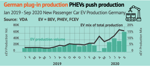 German xEV monthly car production breaks all records