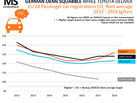 Toyota CO2 fleet average continues to fall while Germans caught squabbling
