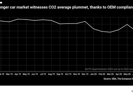 German new passenger car CO2 emissions plummet