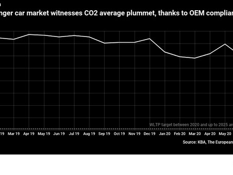 German new passenger car CO2 emissions plummet